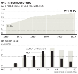 one-person_household_charts