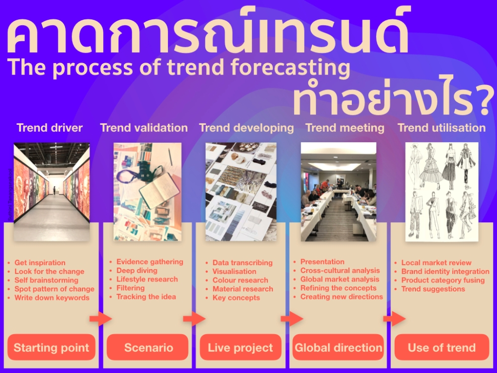 the process of trendforecasting.001